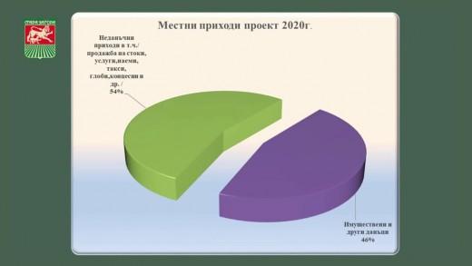 Публично обсъждане на Бюджет 2020 на Община Стара Загора